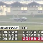 日戰機緊急升空次數略減 但中國軍機更頻繁接近日本領空