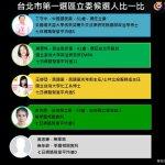 智慧交易所》台北市第1選區:丁守中固基本盤、吳思瑤搶中間票