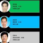 智慧交易所》新北市第10選區:48%鐵票生鏽、吳琪銘國會在望、盧嘉辰關公難保