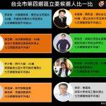 智慧交易所》台北市第4選區:年輕勢力奮起,李彥秀、黃珊珊搶立委選戰首勝