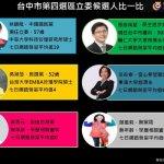 智慧交易所》台中市第4選區:張廖萬堅選情看好、蔡錦隆連任難度高
