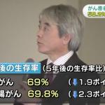 日本調查癌症10年存活率 乳癌子宮頸癌可逾7成