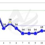 何時走出景氣寒冬?全球經濟復甦遲緩 景氣燈號連8藍