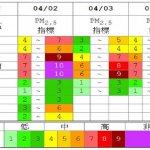 清明連假PM2.5恐達紫爆 環保單位籲減少燒香燒紙錢