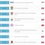 QS亞洲最佳大學排名 香港4校躋身前10名 台大名列21名