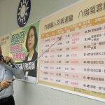 觀察臉書 國民黨團公布顧人怨部長「前8強」 第1名是...