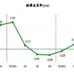 第3季GDP上修至2.06% 今年「保1」機會再提高