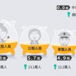 風數據》你領的勞保年金 退休夠用嗎?一個數字揭露「下流」勞工的真相