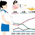 風數據》小媽媽這麼多!全台每年3000人 這個縣市未成年生育率最高