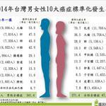 癌症時鐘又調快了!2014年癌症登記公布,平均每5分6秒一人罹癌