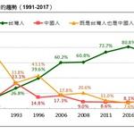 台灣民意基金會民調》7成2民眾自認為台灣人,較去年5月下降8.8 個百分點