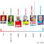 德意志大選》7大政黨爭奪國會席次 極右派恐成第3勢力