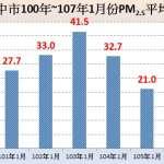 中市持續改善空品 1月PM2.5濃度8年同期新低