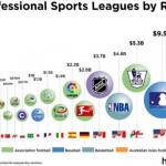NBA》韋斯特雄心壯志 NBA產值將超越NFL