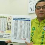 籲韓國瑜勿製造假新聞 許乃文:北漂應基於正確數據論述