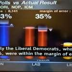 施威全觀點:選舉民調失靈