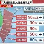 「未來30年,日本外海極有可能發生規模7地震」日本政府呼籲大眾提高警覺