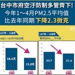 中市管制空汙有成效 1-4月空品不良天數較去年同期減4成