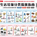 「今天你是什麼垃圾?」「想想豬的感受便知怎麼回收」……上海垃圾分類新制上路一團亂!