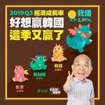 「好想贏韓國」!蘇貞昌臉書發文:台灣經濟成長率四小龍第一