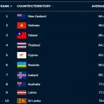 台灣控制疫情成果全球第3!澳智庫防疫表現指數顯示:亞太地區表現最成功、中國被排除在外