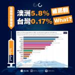 「兩劑疫苗接種率」只有0.17% 他舉「1張表」看台灣施打率有多低