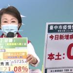 「三個7成」台中長輩疫苗施打率超前 鞏固全市防疫網