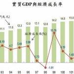 復甦樂觀 經濟成長率上調為2.98%