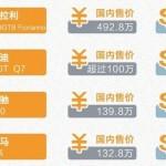 中國進口車暴利曝光 識者坐困愁城