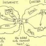 NSA肌力計畫曝光 Google、Yahoo雲端淪陷