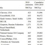 全球逾6成碳排放 來自90家大企業