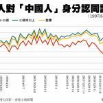 港人對「中國人」身分認同 97以來新低