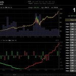 Bitcoin匯率 漲破1000美元
