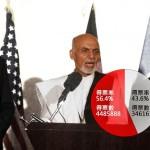 阿富汗大選爭議  今起重新計票