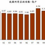朱敬一專欄:《21世紀資本論》導讀與對照(6):台灣所得分配的惡化