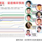 六都議員分析:台北市一選區(士林、北投)賴素如能否殺出重圍連任成功?