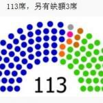5席區域立委將補選