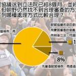 風傳媒民調 7成6支持先立法後審服貿