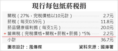 20150616-SMG0034-T03-現行每包紙菸稅捐.jpg