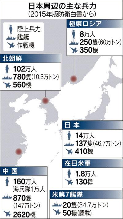 日本防衛白皮書