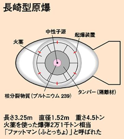投至長崎的原子彈大略構造。(長崎原爆資料館)