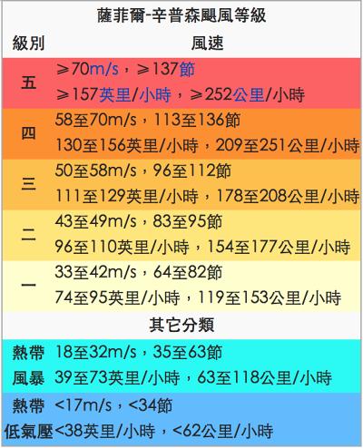 颶風分級表。(維基百科)