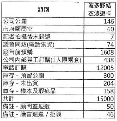 20150916-SMG0045-023-波卡總表.JPG