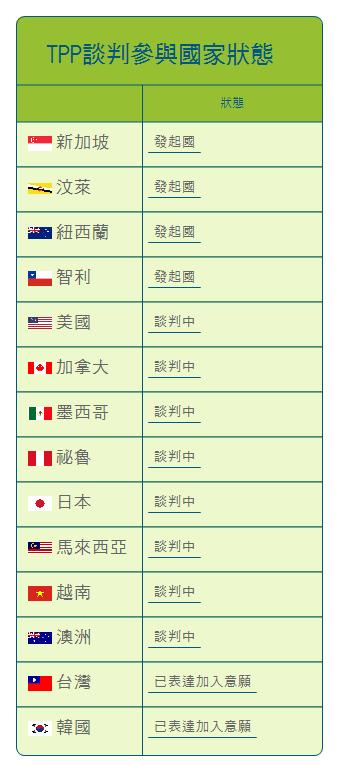 各國參與TPP狀況。(陳昱製表).JPG