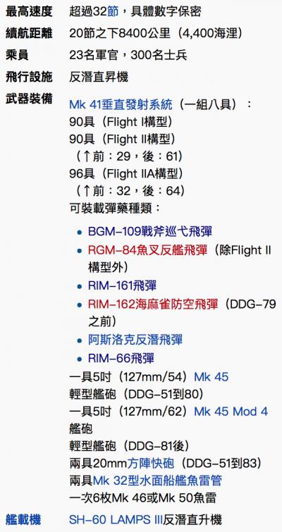 伯克級驅逐艦諸元。(維基百科)