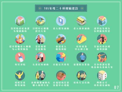 105年度台北市將增編20項新建設關懷弱勢。(取自柯文哲臉書)