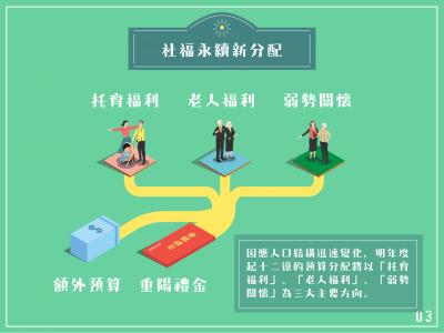 台北市政府將單次禮金轉永續社福。(取自柯文哲臉書)
