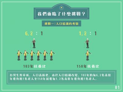 台灣高齡化的社會,人口結構改變青壯年負擔明顯增大。(取自柯文哲臉書)