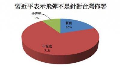 相信習近平表示飛彈不是針對台灣佈署說法與否。(數據來源:兩岸政策協會/製表:風傳媒)