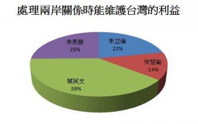 三位總統候選人處理兩岸關係時能維護台灣的利益民調。 (數據來源:兩岸政策協會/製表:風傳媒)
